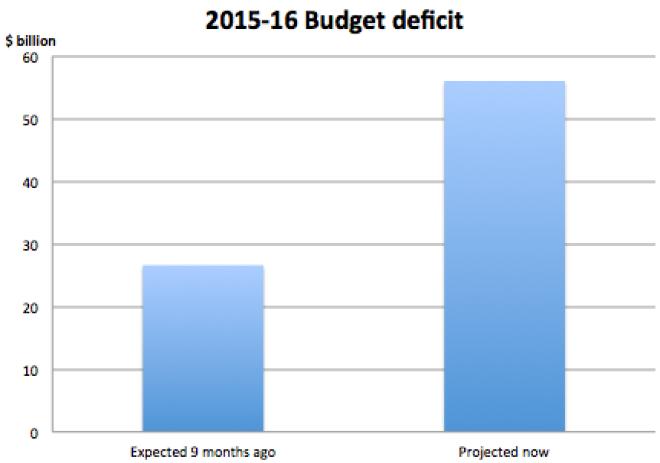 Worst case scenario as estimated by Deloitte Access Economics