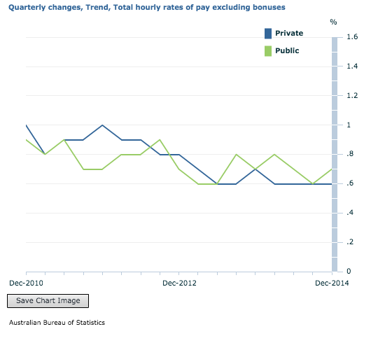 chart of wages growth ABS