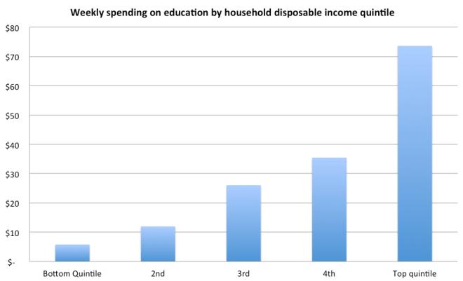 educ spending