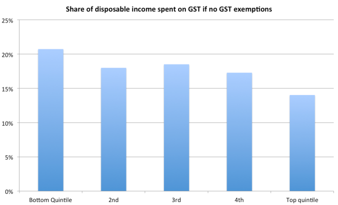 GST share without exemptions