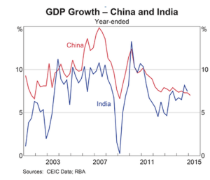 RBA chartpack china india