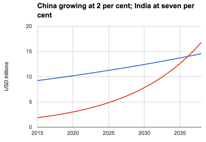 India in red, China in blue
