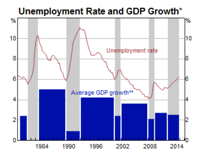 Recessions send unemployment spiking. And so can low growth.